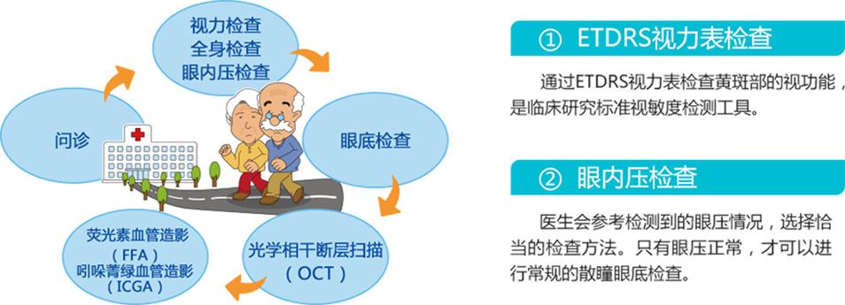 湿性老年黄斑变性专科检查
